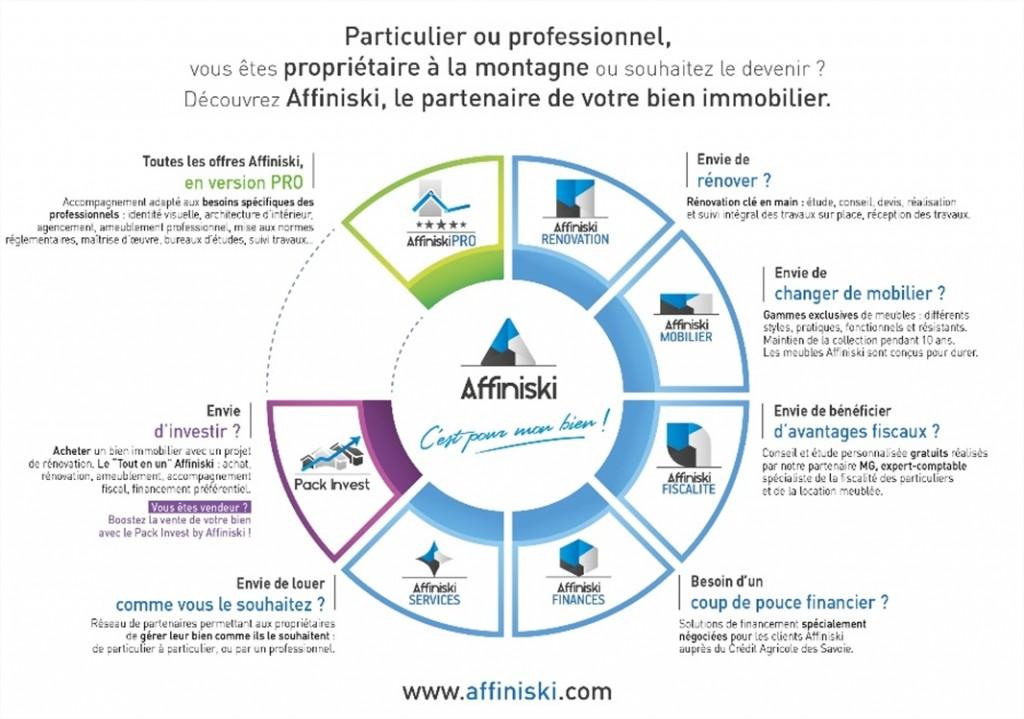 affiniski-solutions-services-partenaire-bien-immobilier